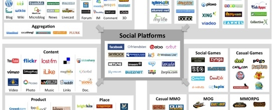 Social Media Tools on Net