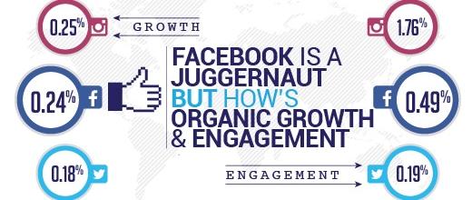 Trik Mendapatkan Engagement Natural di Facebook