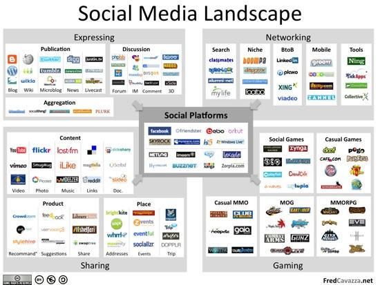 Alat marketing digital yang free