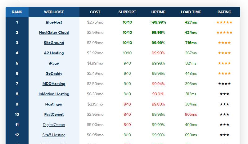 Data hostingfacts
